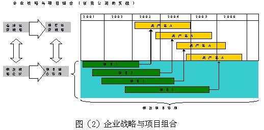 研发项目管理系列(2)——组合方法